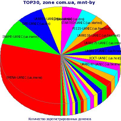 ТОП-30 mnt-by. Представление в виде круговой диаграммы без учета остальных регистраторов