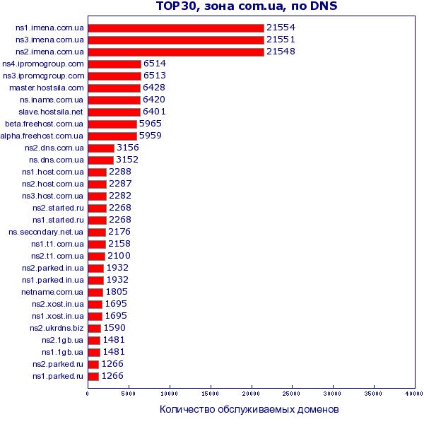ТОП-30 NS серверов. Представление в виде линейной диаграммы