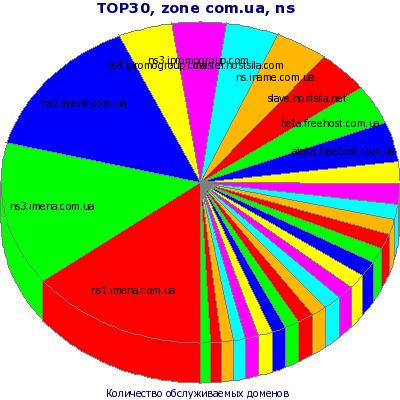 ТОП-30 NS серверов. Представление в виде круговой диаграммы без учета остальных NS серверов