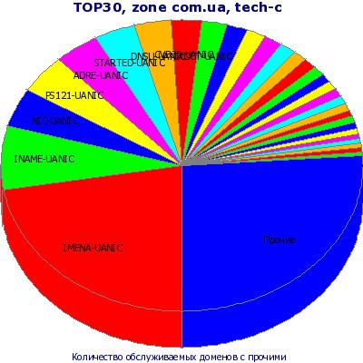 ТОП-30 tech-c. Представление в виде круговой диаграммы с учетом остальных tech-c