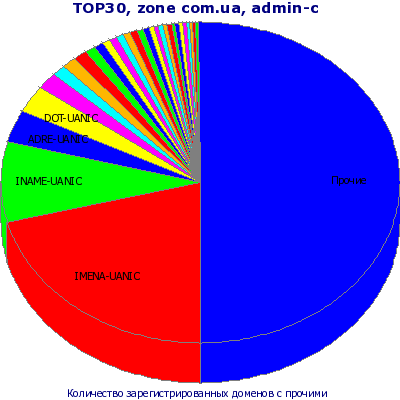 ТОП-30 admin-c. Представление в виде круговой диаграммы с учетом остальных доменов .com.ua