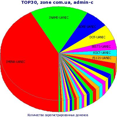 ТОП-30 admin-c. Представление в виде круговой диаграммы без учета остальных доменов .com.ua