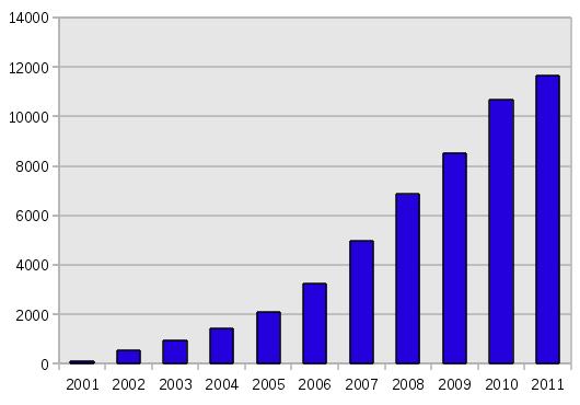 Кількість приватних доменів другого рівня (2001 - 2011 роки)